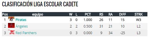 liga cadete
